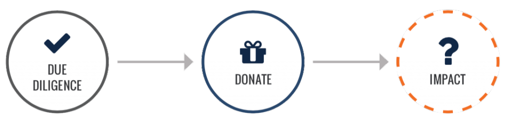 Due diligence. Donate. Questionable impact.