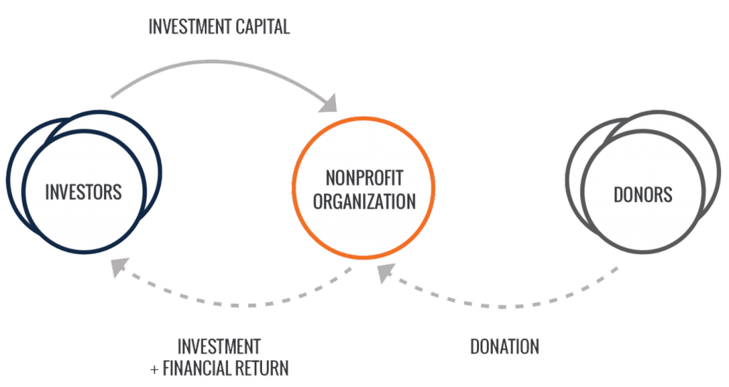 Investment capital. Investors. Nonprofit organizations. Donors. Donation. Investment + financial return.